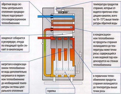 Рекуператор на дымоход газового котла коаксиальный дымоход на аристон